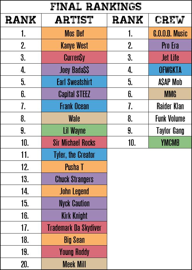 Final Rankings